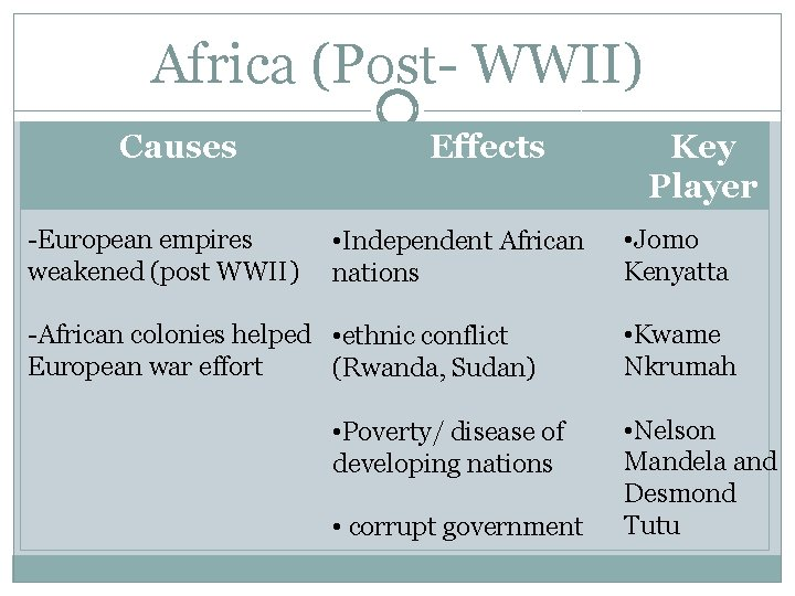 Africa (Post- WWII) Causes -European empires weakened (post WWII) Effects • Independent African nations