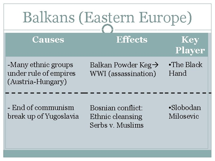 Balkans (Eastern Europe) Causes Effects Key Player -Many ethnic groups under rule of empires