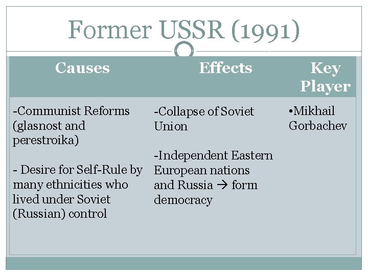 Former USSR (1991) Causes -Communist Reforms (glasnost and perestroika) Effects Key Player -Collapse of