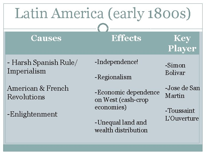 Latin America (early 1800 s) Causes Effects Key Player - Harsh Spanish Rule/ Imperialism