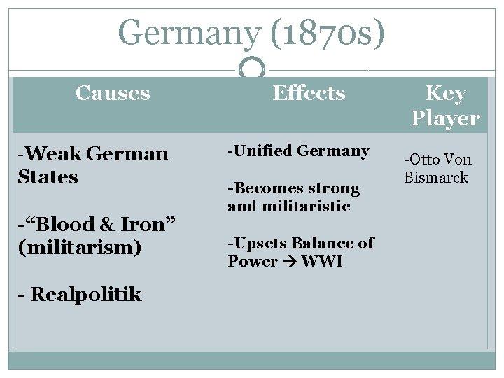 "Germany (1870 s) Causes -Weak German States -""Blood & Iron"" (militarism) - Realpolitik Effects"