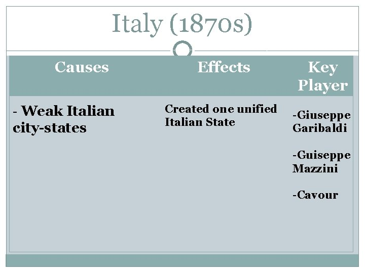 Italy (1870 s) Causes - Weak Italian city-states Effects Created one unified Italian State