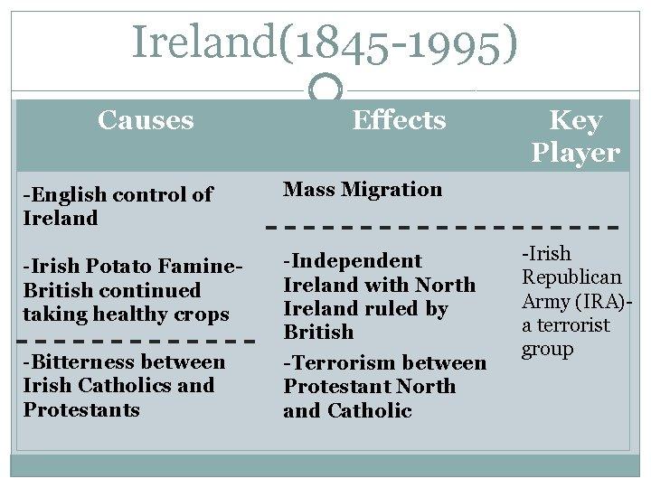 Ireland(1845 -1995) Causes Effects -English control of Ireland Mass Migration -Irish Potato Famine. British