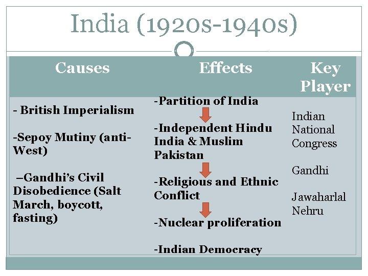 India (1920 s-1940 s) Causes - British Imperialism -Sepoy Mutiny (anti. West) –Gandhi's Civil