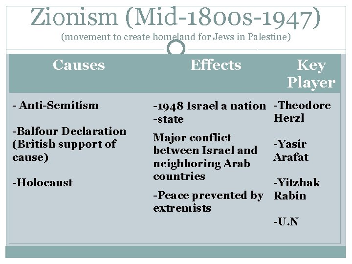 Zionism (Mid-1800 s-1947) (movement to create homeland for Jews in Palestine) Causes - Anti-Semitism