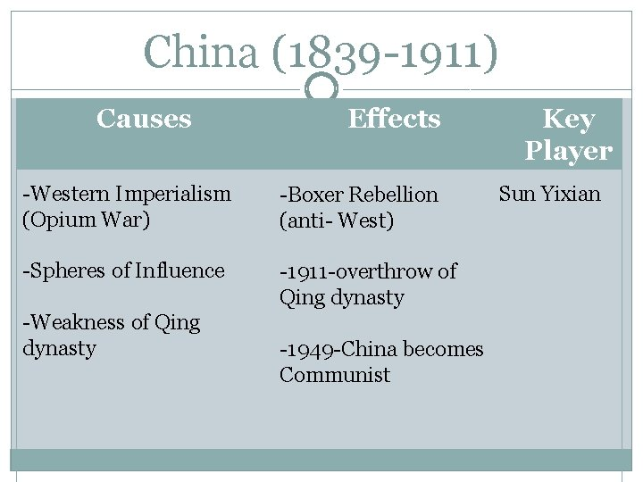 China (1839 -1911) Causes Effects -Western Imperialism (Opium War) -Boxer Rebellion (anti- West) -Spheres