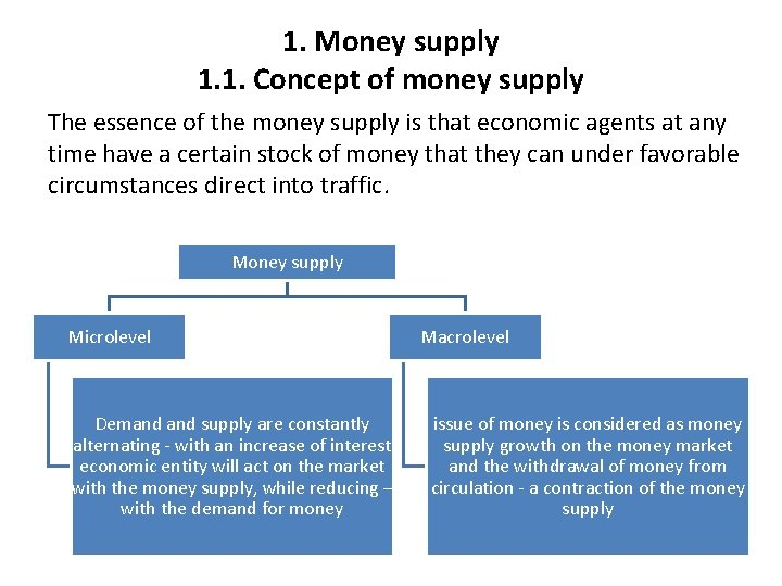 1. Money supply 1. 1. Concept of money supply The essence of the money