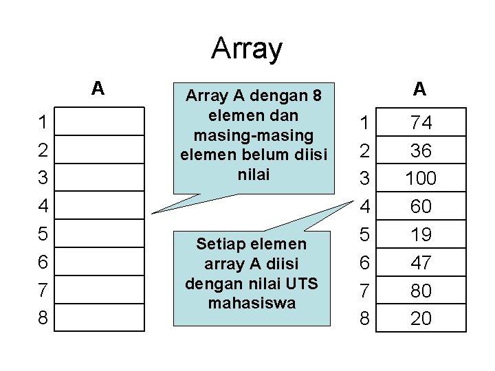 Array A 1 2 3 4 5 6 7 8 Array A dengan 8