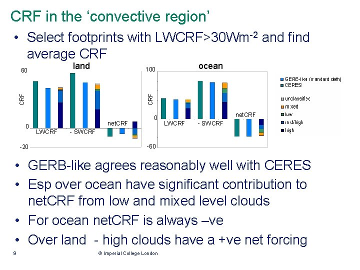 CRF in the 'convective region' • Select footprints with LWCRF>30 Wm-2 and find average