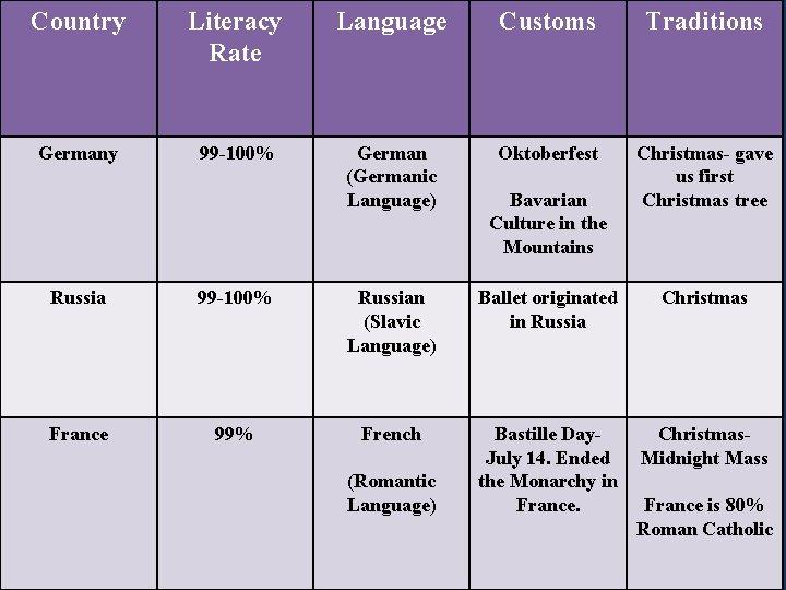 Country Literacy Rate Language Customs Traditions Germany 99 -100% German (Germanic Language) Oktoberfest Christmas-