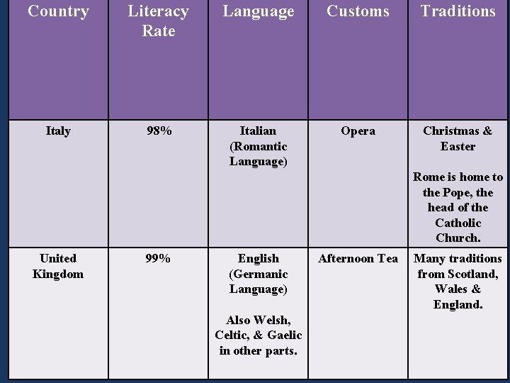 Country Literacy Rate Language Customs Traditions Italy 98% Italian (Romantic Language) Opera Christmas &