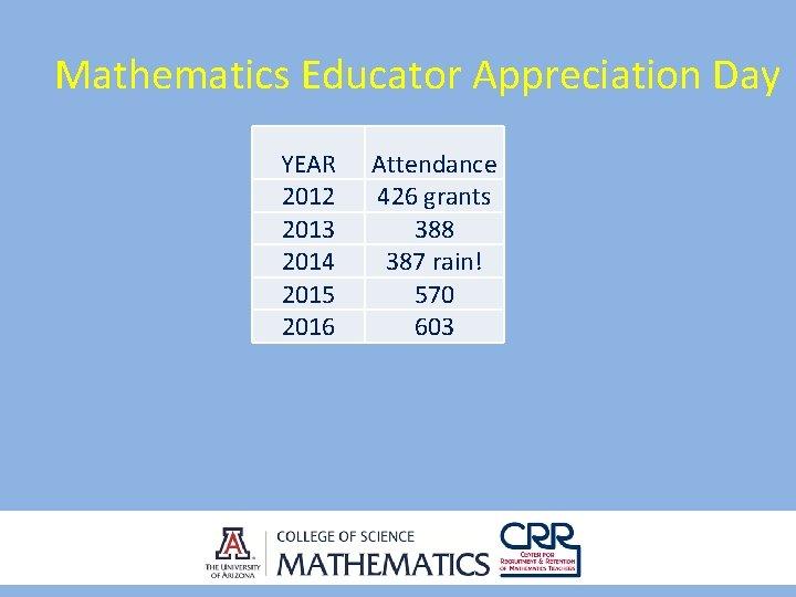 Mathematics Educator Appreciation Day YEAR 2012 2013 2014 2015 2016 Attendance 426 grants 388
