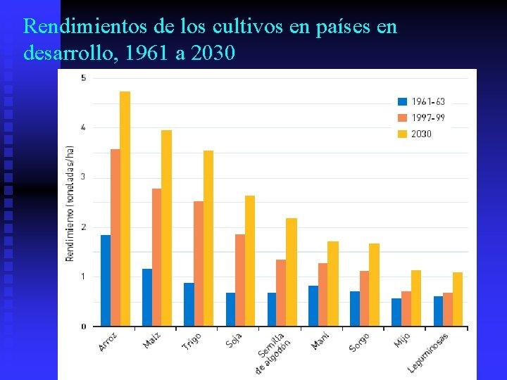 Rendimientos de los cultivos en países en desarrollo, 1961 a 2030
