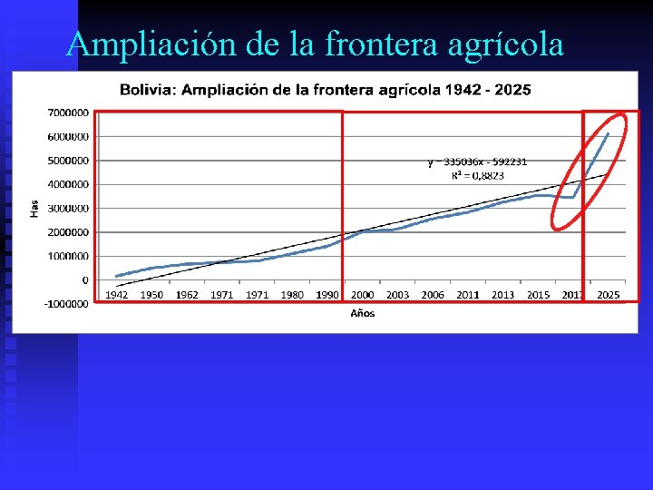 Ampliación de la frontera agrícola