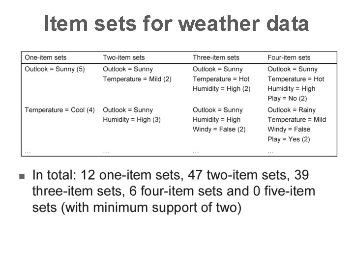 Item sets for weather data