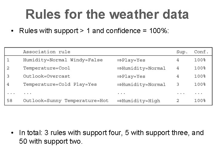 Rules for the weather data • Rules with support > 1 and confidence =