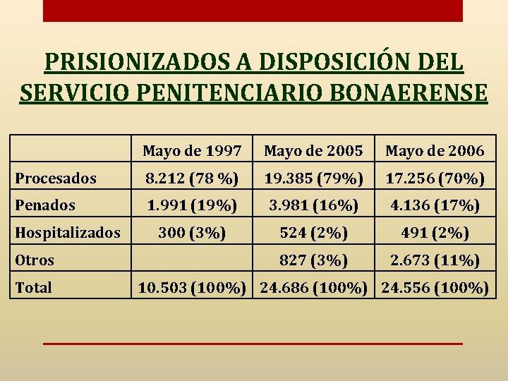 PRISIONIZADOS A DISPOSICIÓN DEL SERVICIO PENITENCIARIO BONAERENSE Mayo de 1997 Mayo de 2005 Mayo