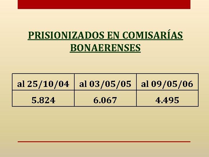 PRISIONIZADOS EN COMISARÍAS BONAERENSES al 25/10/04 al 03/05/05 al 09/05/06 5. 824 6. 067