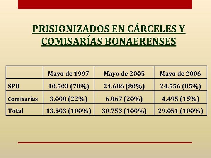 PRISIONIZADOS EN CÁRCELES Y COMISARÍAS BONAERENSES Mayo de 1997 Mayo de 2005 Mayo de