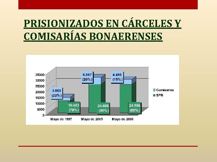 PRISIONIZADOS EN CÁRCELES Y COMISARÍAS BONAERENSES