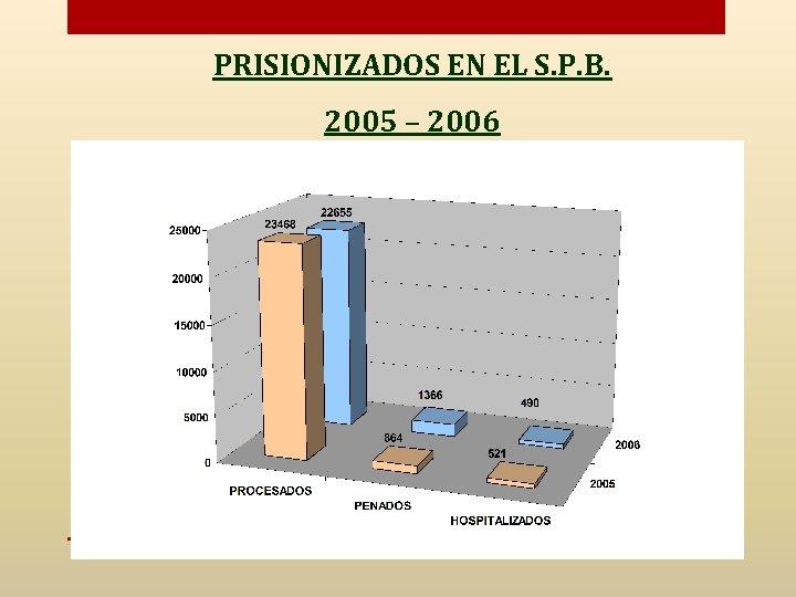 PRISIONIZADOS EN EL S. P. B. 2005 – 2006