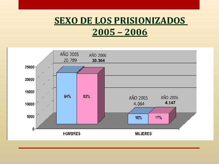 SEXO DE LOS PRISIONIZADOS 2005 – 2006