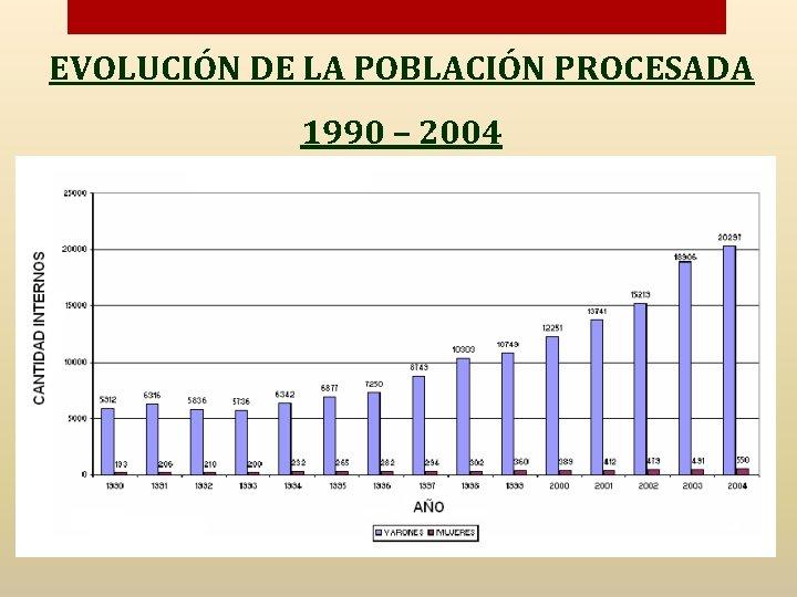 EVOLUCIÓN DE LA POBLACIÓN PROCESADA 1990 – 2004