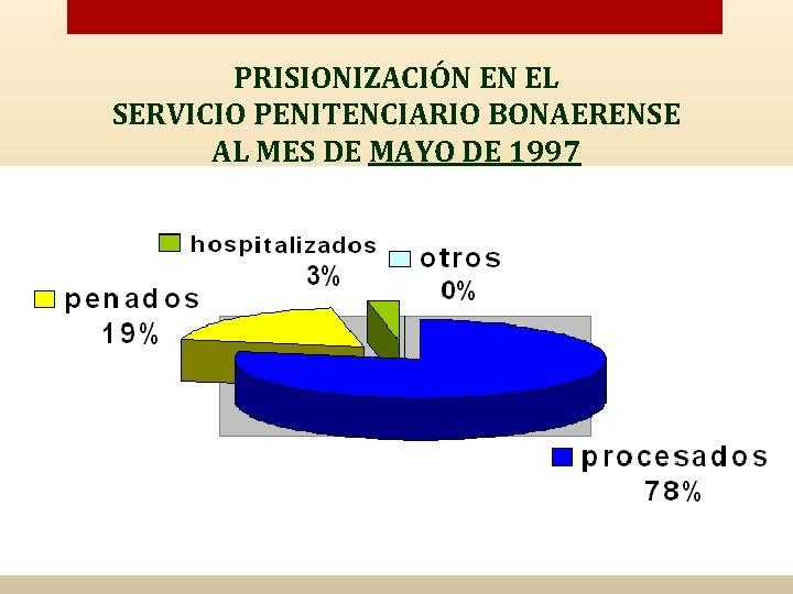 PRISIONIZACIÓN EN EL SERVICIO PENITENCIARIO BONAERENSE AL MES DE MAYO DE 1997
