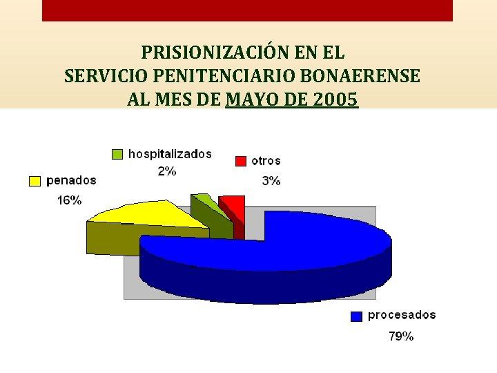 PRISIONIZACIÓN EN EL SERVICIO PENITENCIARIO BONAERENSE AL MES DE MAYO DE 2005