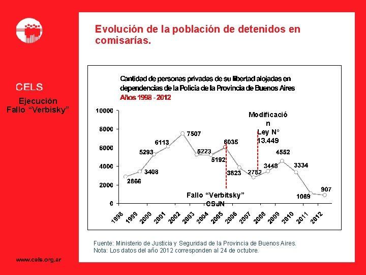 """Evolución de la población de detenidos en comisarías. Ejecución Fallo """"Verbisky"""" Modificació n Ley"""