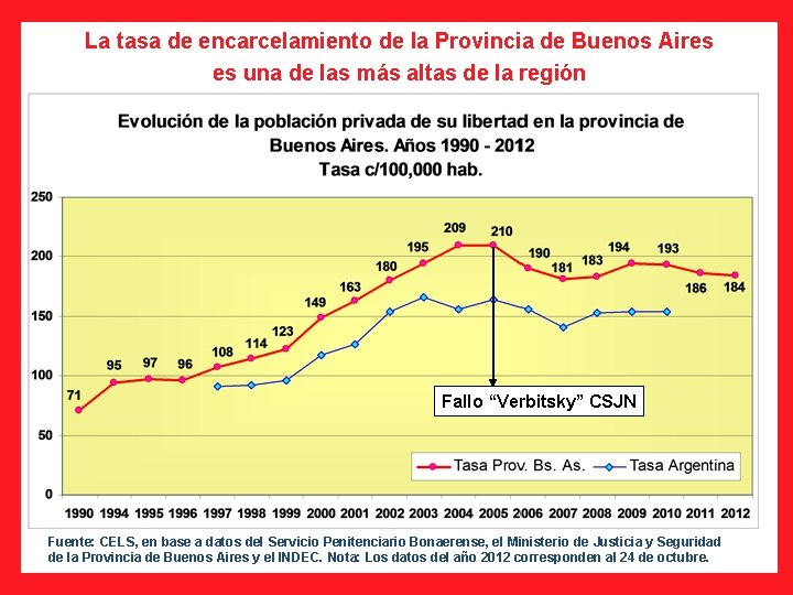 La tasa de encarcelamiento de la Provincia de Buenos Aires es una de las