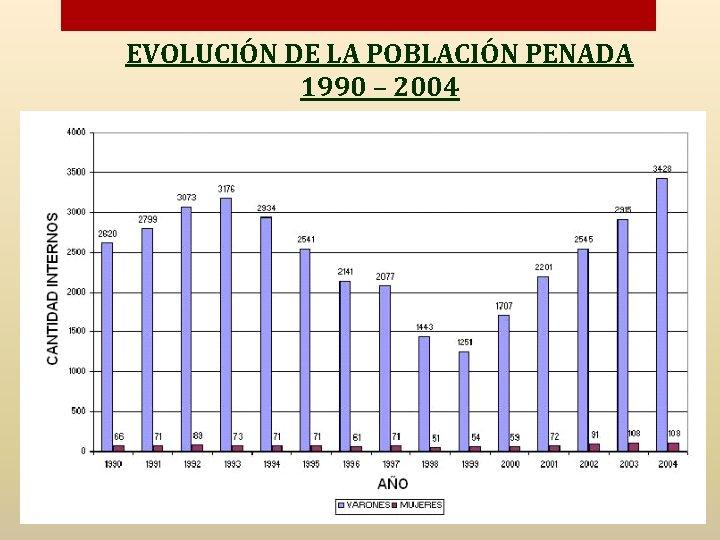 EVOLUCIÓN DE LA POBLACIÓN PENADA 1990 – 2004