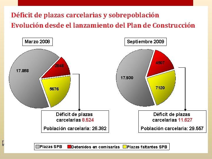 Déficit de plazas carcelarias y sobrepoblación Evolución desde el lanzamiento del Plan de Construcción