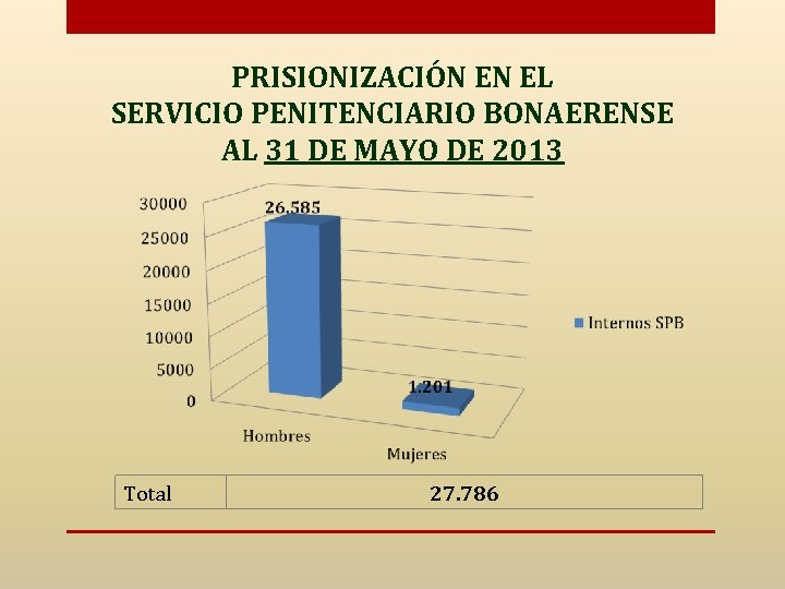 PRISIONIZACIÓN EN EL SERVICIO PENITENCIARIO BONAERENSE AL 31 DE MAYO DE 2013 Total 27.