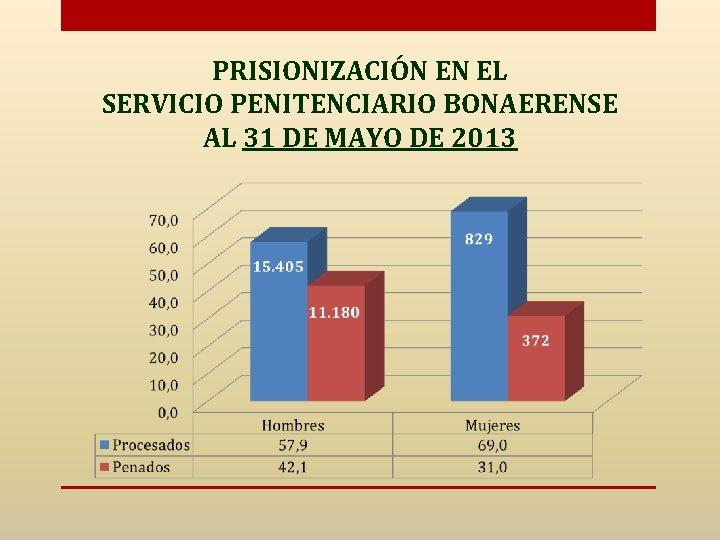 PRISIONIZACIÓN EN EL SERVICIO PENITENCIARIO BONAERENSE AL 31 DE MAYO DE 2013