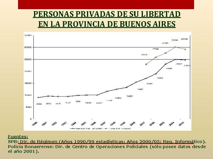 PERSONAS PRIVADAS DE SU LIBERTAD EN LA PROVINCIA DE BUENOS AIRES Fuentes: SPB: Dir.