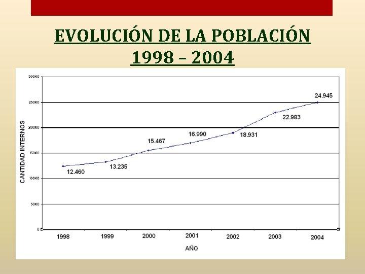 EVOLUCIÓN DE LA POBLACIÓN 1998 – 2004