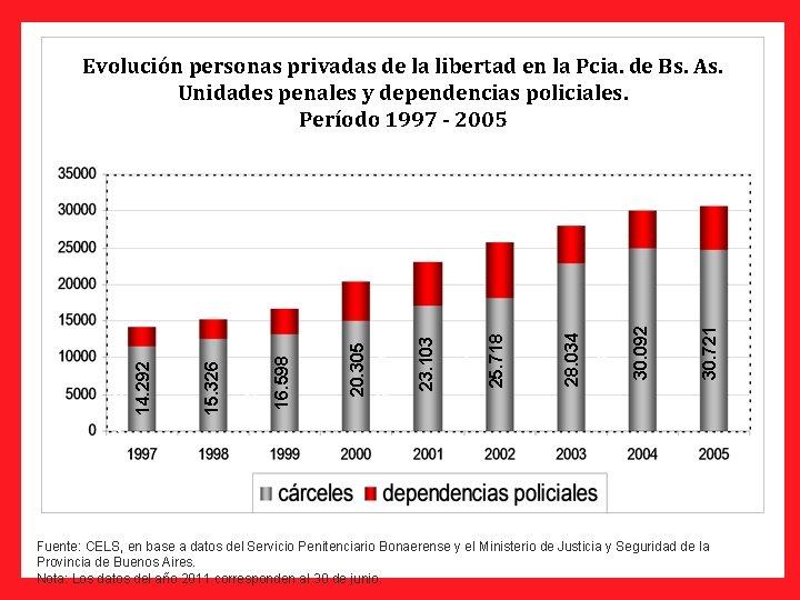 Fuente: CELS, en base a datos del Servicio Penitenciario Bonaerense y el Ministerio de