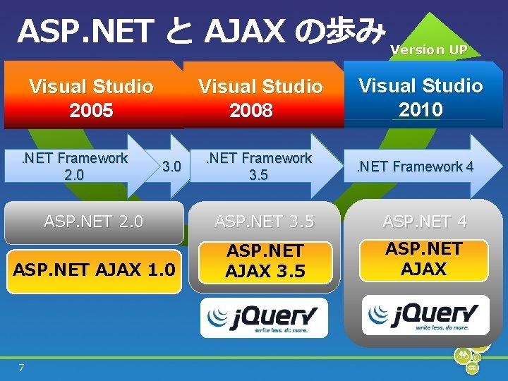 ASP. NET と AJAX の歩み Version UP Visual Studio 2008  Visual Studio 2005. NET