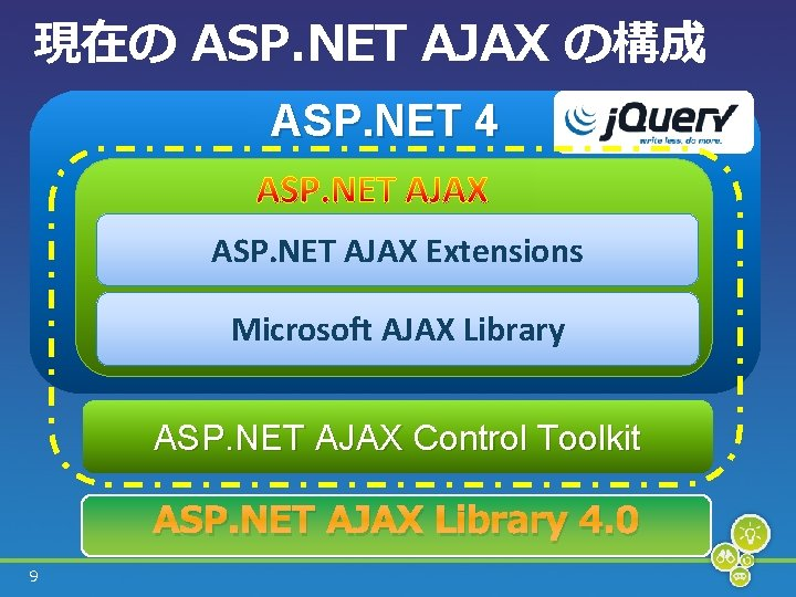 現在の ASP. NET AJAX の構成 ASP. NET 4 ASP. NET AJAX Extensions Microsoft AJAX