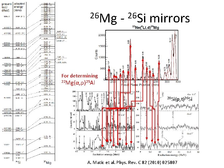26 Mg - 26 Si mirrors For determining 22 Mg(α, p)25 Al 28 Si(p,