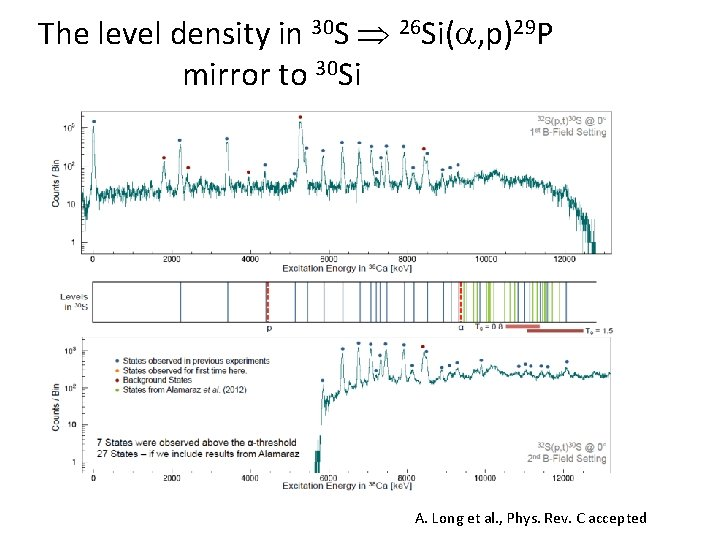 The level density in 30 S 26 Si( , p)29 P mirror to 30