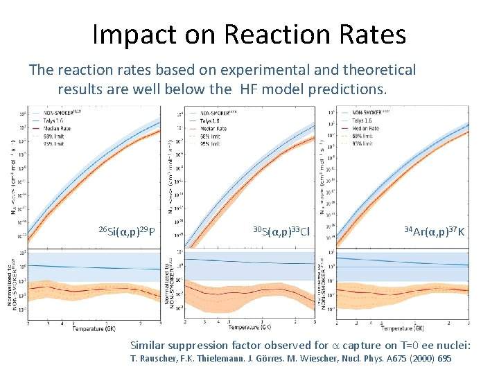 Impact on Reaction Rates The reaction rates based on experimental and theoretical results are
