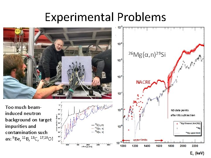 Experimental Problems 26 Mg(α, n)29 Si NACRE Too much beaminduced neutron background on target
