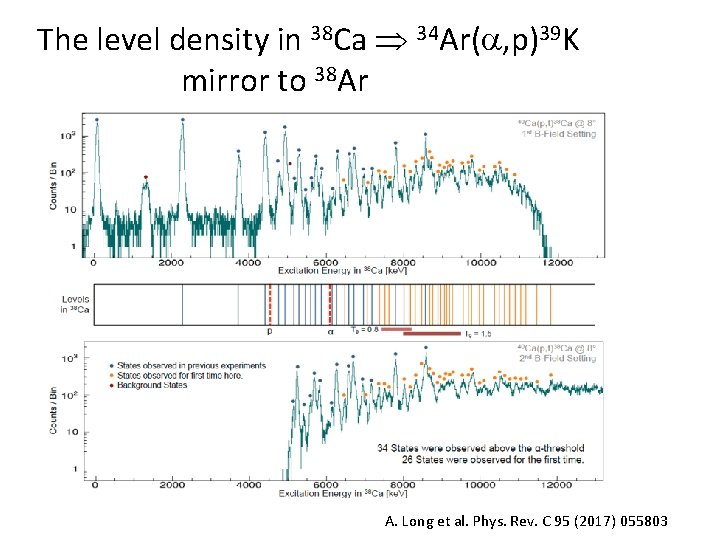 The level density in 38 Ca 34 Ar( , p)39 K mirror to 38