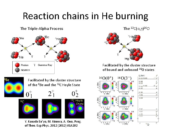 Reaction chains in He burning The Triple-Alpha Process The 12 C( , )16 O
