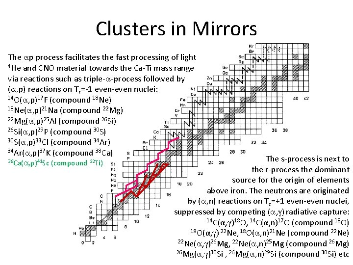 Clusters in Mirrors The p process facilitates the fast processing of light 4 He