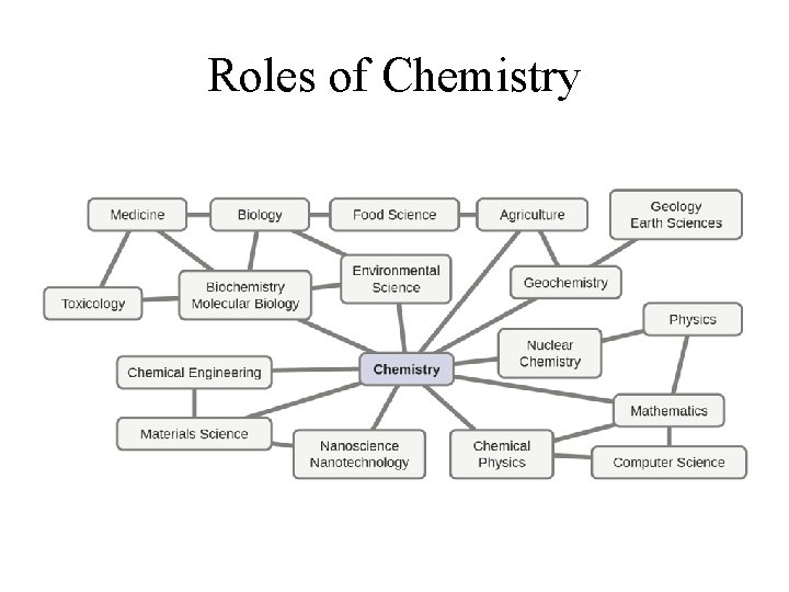 Roles of Chemistry
