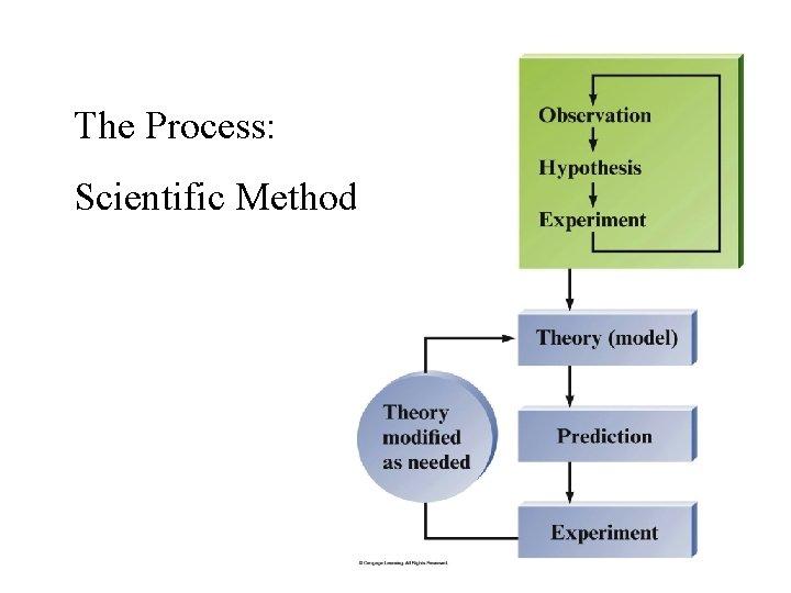 The Process: Scientific Method