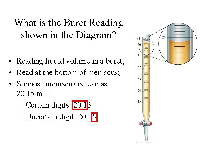 What is the Buret Reading shown in the Diagram? • Reading liquid volume in